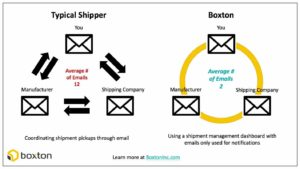 Scheduling problems for shipments