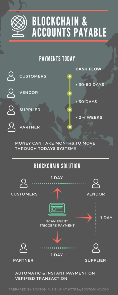 Blockchain & Accounts Payable Infographic